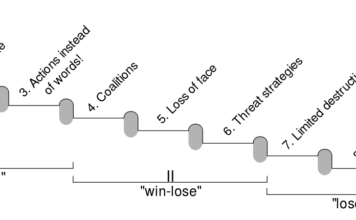 9 Levels of Conflict Escalation according to Friedrich Glasl, Author: Swinnall, original from Sampi (CC BY-SA 4.0)