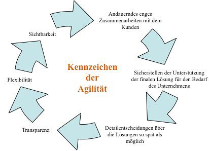 Agilität Kennzeichen agiles Projektmanagement
