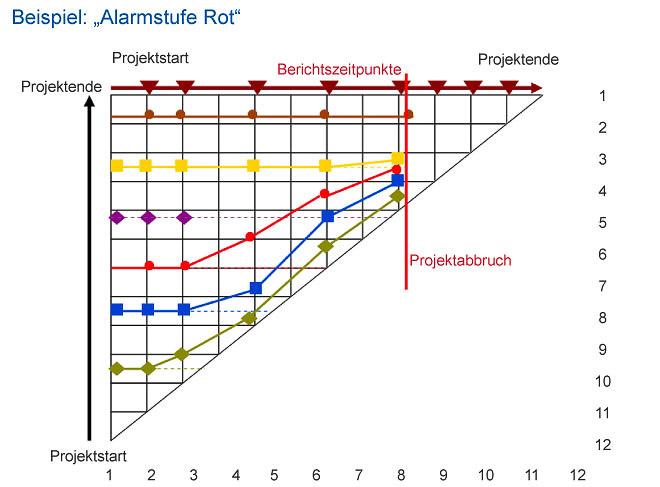 Beispiel - Meilensteintrendanalyse Alarmstufe-Rot