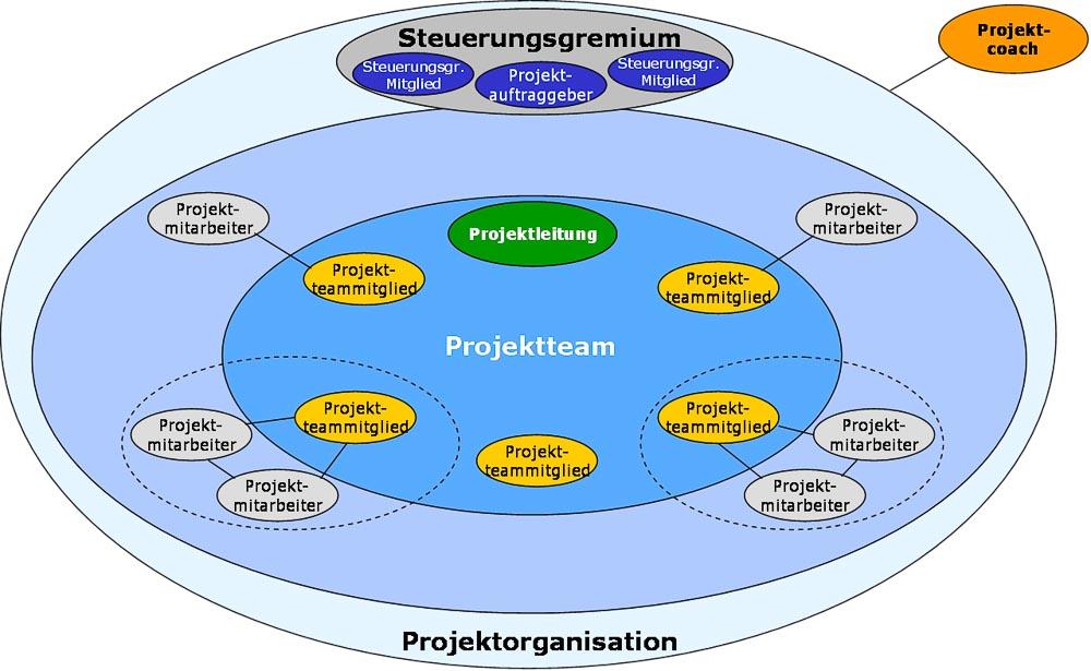 Beispiel Projektorganisation