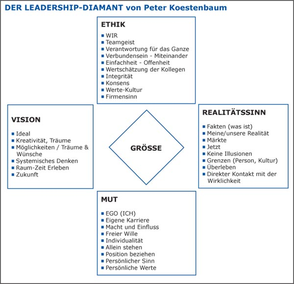 Führung Leadership Diamant