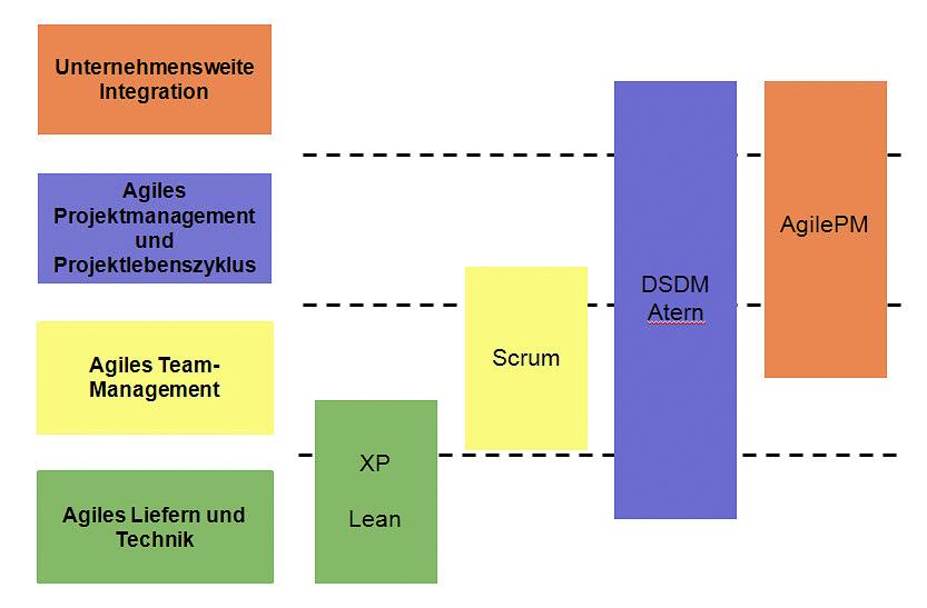 Klassifizierung Methoden AGIL