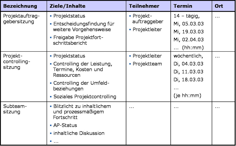 Tabular representation of project communication plan, created with MS PowerPoint