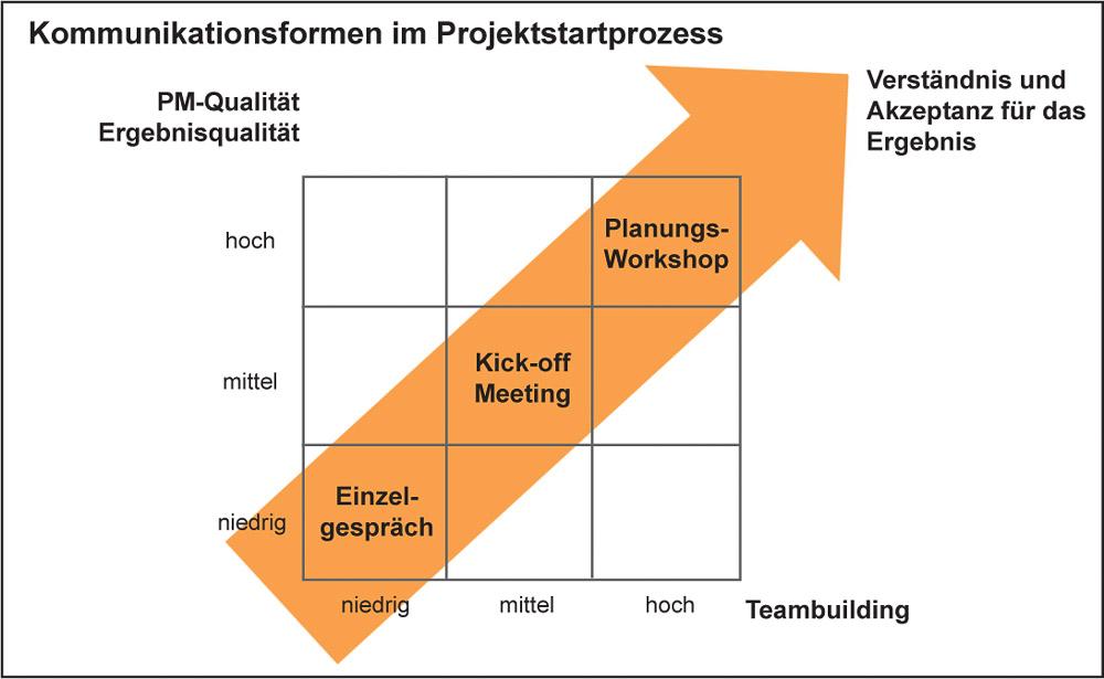 Kommunikationsformen im Projektstartprozess