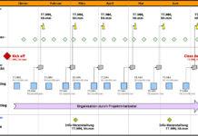 Grafische Darstellung Projektkommunikationsplan, erstellt mit MS PowerPoint