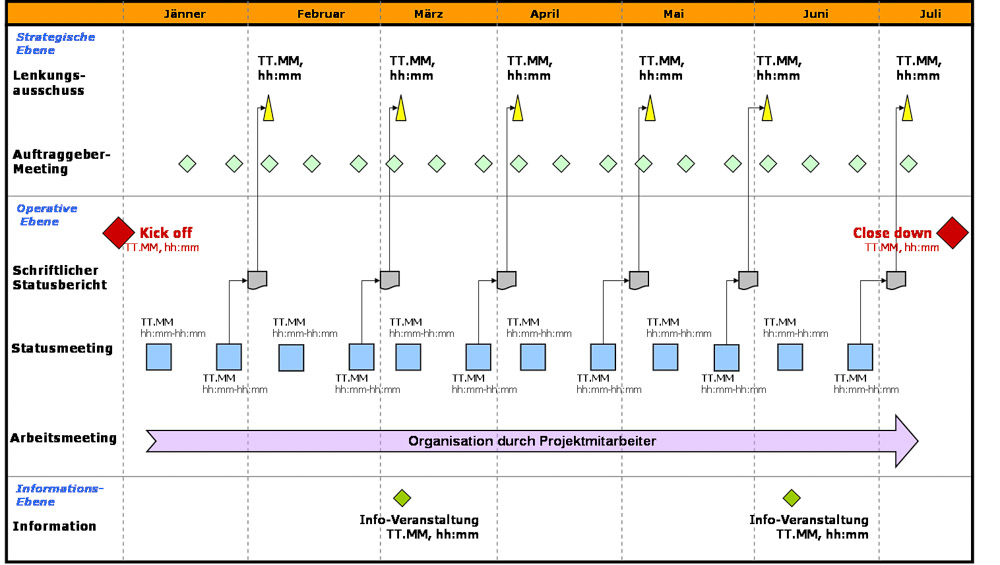 Graphical representation of project communication plan, created with MS PowerPoint