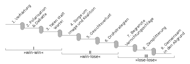 3 Ebenen und 9 Stufen der Konflikteskalation nach Glasl. Quelle: Wikipedia