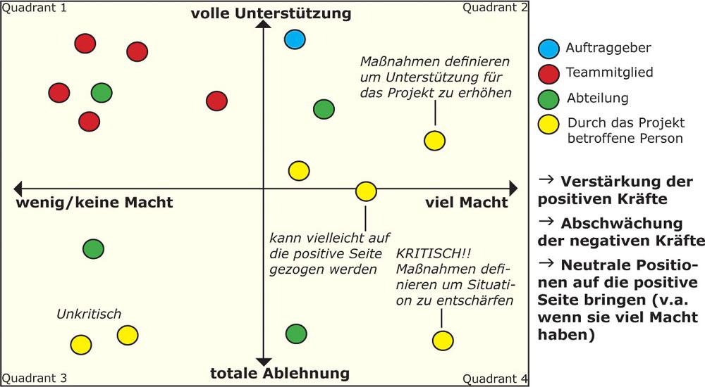 Kraftfeldanalyse in Projekten