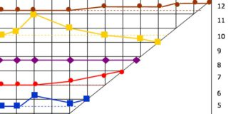 Meilenstein Trend Analyse