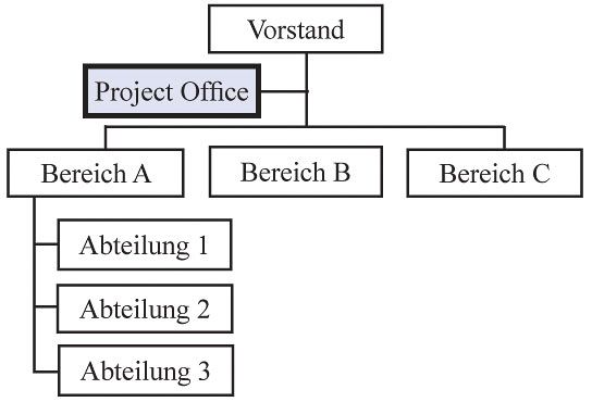 PMO - Project Management Office als Stabstelle