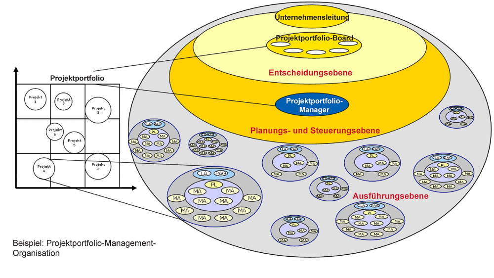 Portfolio Management Organisation