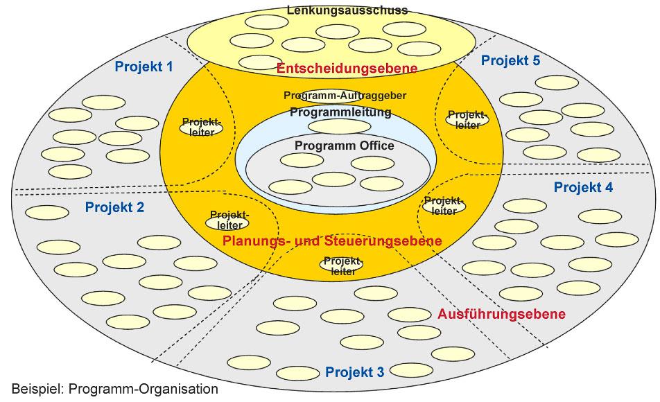 Programm Organisation Beispiel
