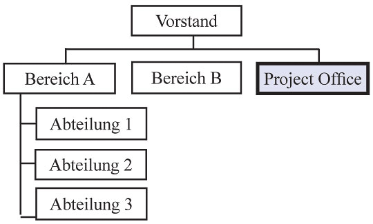 Project Management Office (PMO) in der ersten Unternehmensebene