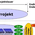 Projektabgrenzung