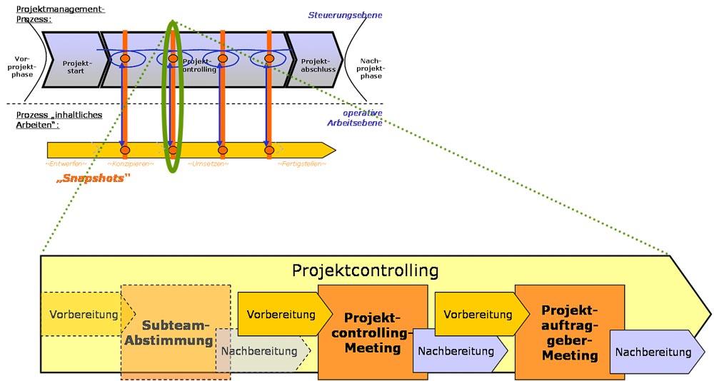 Projektcontrolling Prozess