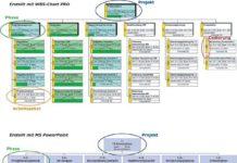 Projektstrukturplan Beispiel