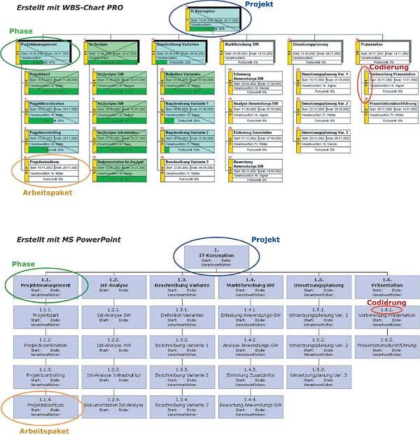 Example Work Breakdown Structure