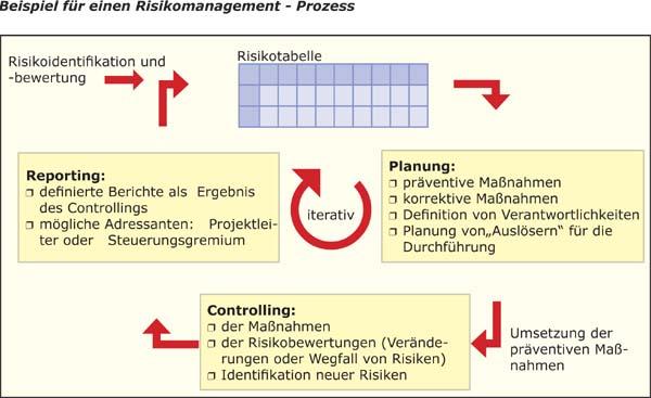 Risikomanagement Prozess
