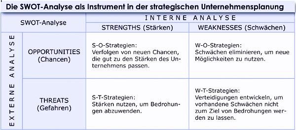 SWOT-Analyse in der Unternehmensplanung