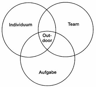 Schnittstelle Indiviuum, Team, Aufgabe
