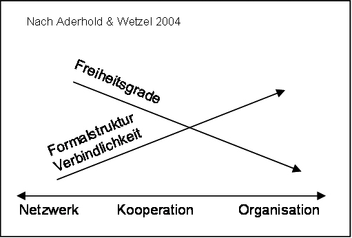 Synergien in Netzwerken