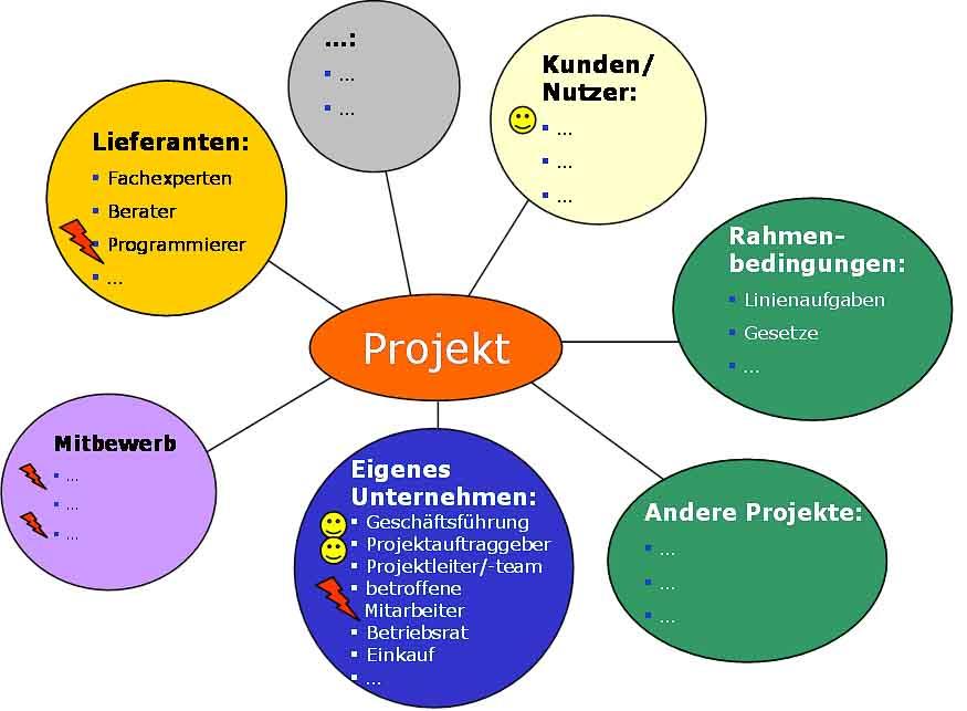 Umfeldanalyse Projekte