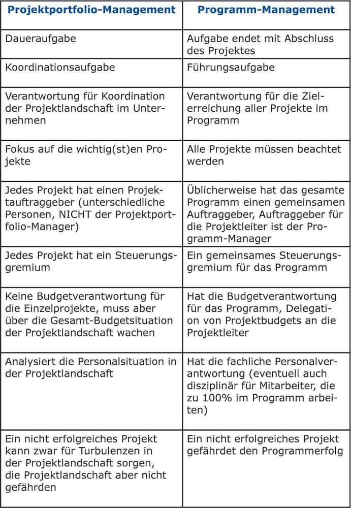 Unterschiede von Programm- und Projektportfolio-Management