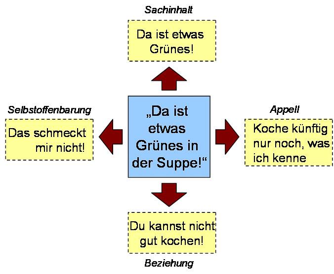 vier seiten einer nachricht beispiel frau - Kommunikationsmodelle Beispiele